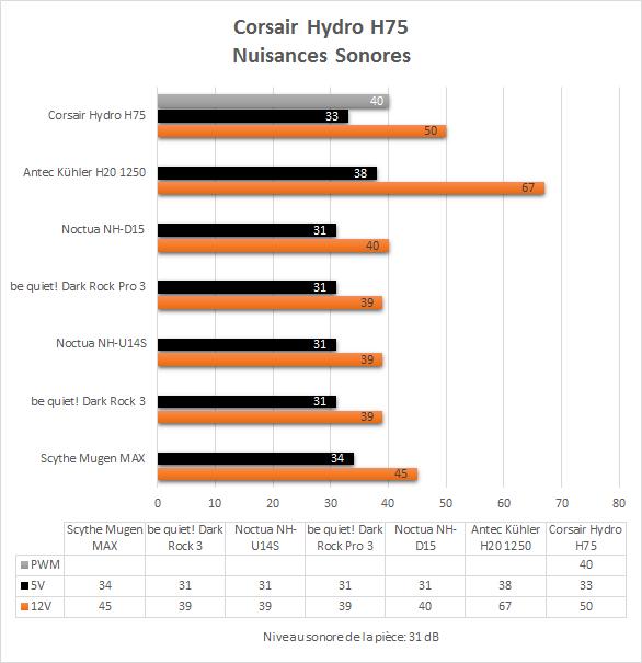 Corsair_H75_resultats_nuisances_sonores