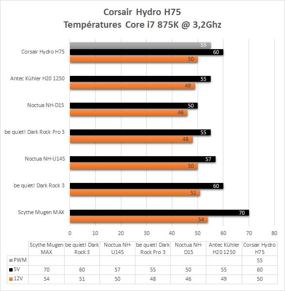 Corsair_H75_resultats_temperatures