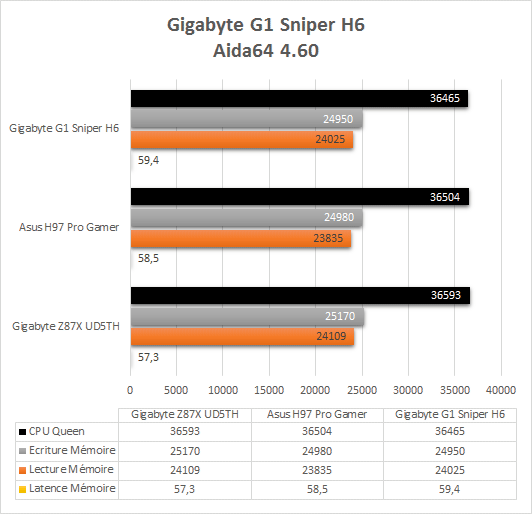 Gigabyte_G1_Sniper_H6_resultats_aida64