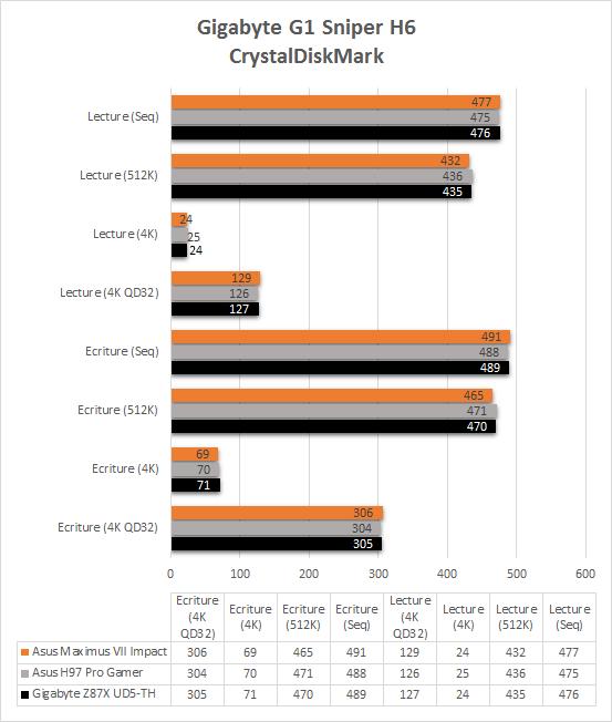 Gigabyte_G1_Sniper_H6_resultats_crystaldiskmark