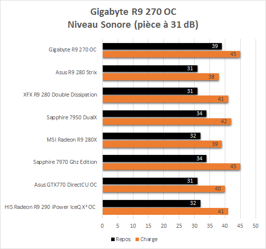 Gigabyte_R9_270_resultats_niveau sonore