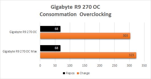 Gigabyte_R9_270_resultats_overclocking_consommation
