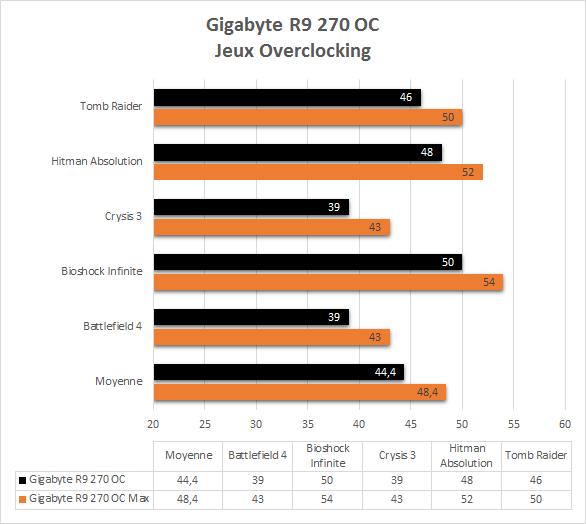 Gigabyte_R9_270_resultats_overclocking_jeux