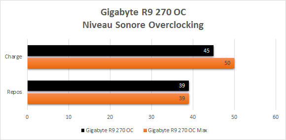 Gigabyte_R9_270_resultats_overclocking_niveau_sonore