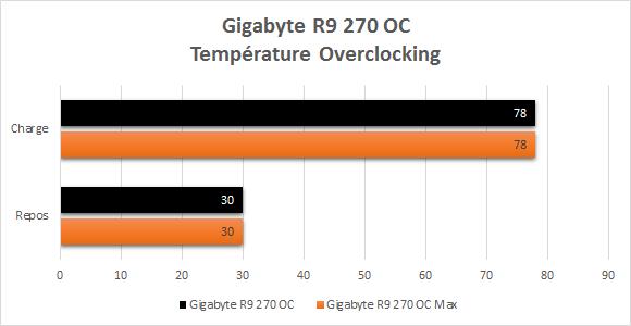 Gigabyte_R9_270_resultats_overclocking_temperatures