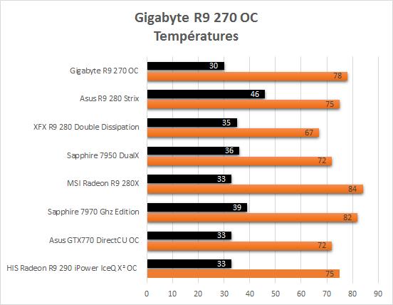 Gigabyte_R9_270_resultats_temperatures
