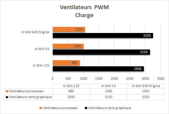 In_Win_904_performances_charge_pwm