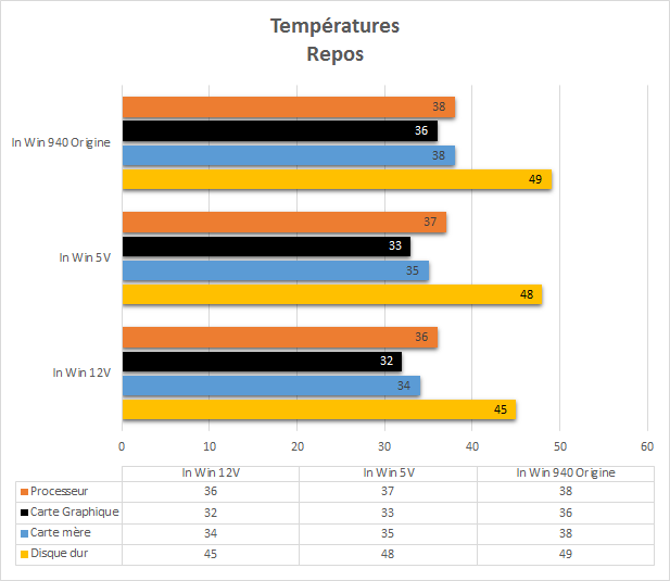 In_Win_904_performances_repos_temperatures