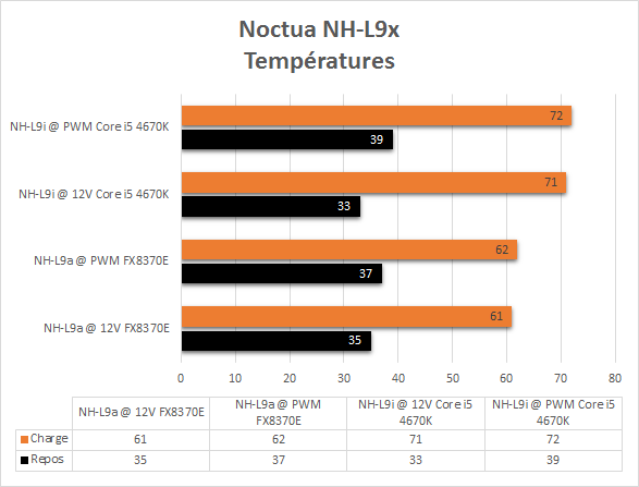 Noctua_NH-L9x_temperatures
