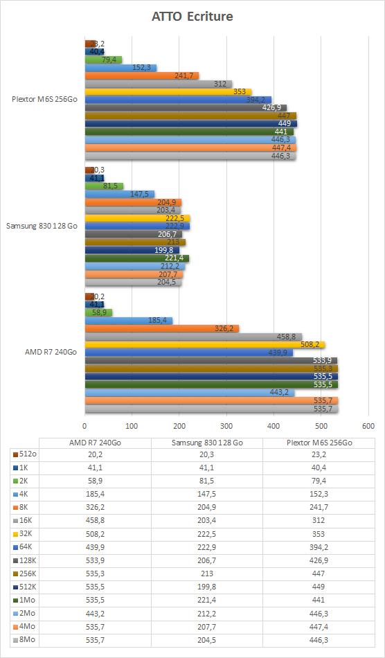Plextor_M6S_256Go_resultats_ATTO_ecriture