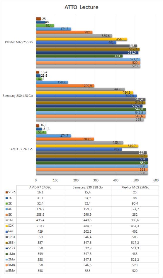Plextor_M6S_256Go_resultats_ATTO_lecture