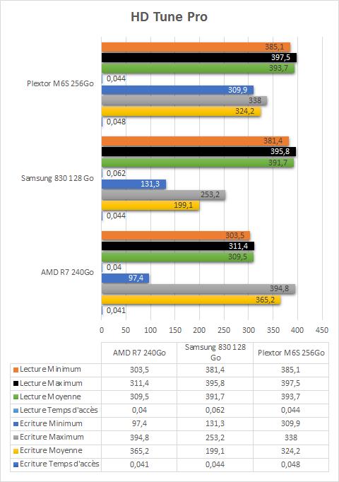 Plextor_M6S_256Go_resultats_HD_tune_pro