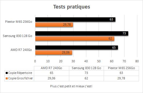 Plextor_M6S_256Go_resultats_tests_pratiques