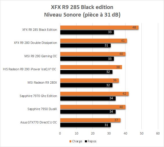 XFX_R9_285_resultats_usine_niveau_sonore