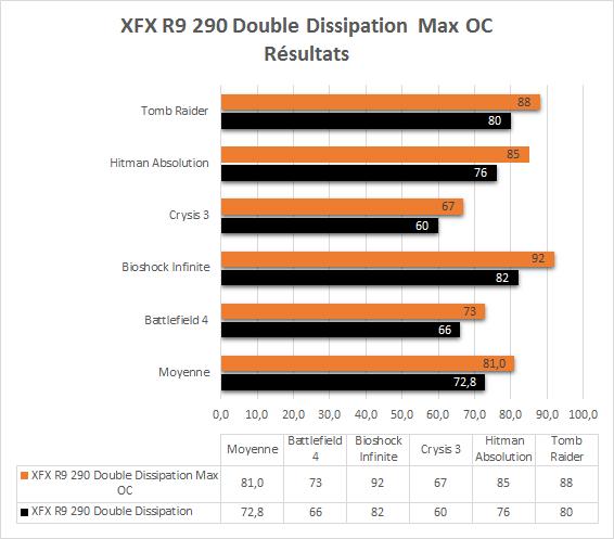XFX_R9_290_resultats_overclock_jeux