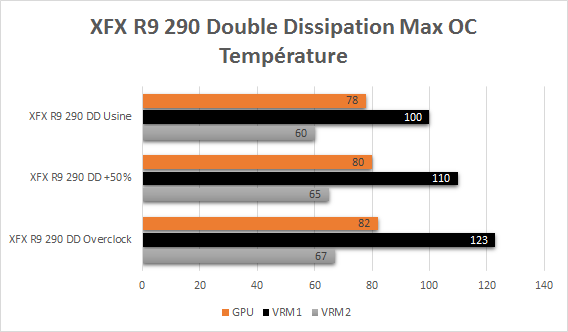 XFX_R9_290_resultats_overclock_temperature
