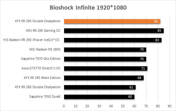 XFX_R9_290_resultats_usine_3DMark_bioshock_infinite
