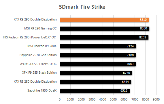 XFX_R9_290_resultats_usine_3DMark_fire_strike