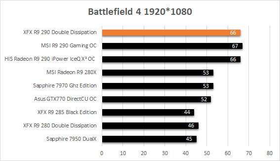 XFX_R9_290_resultats_usine_battlefield4