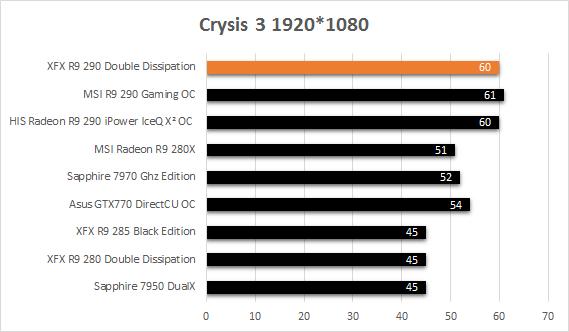 XFX_R9_290_resultats_usine_crysis3