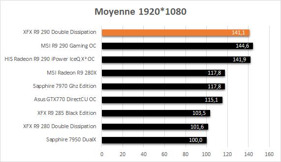 XFX_R9_290_resultats_usine_moyenne