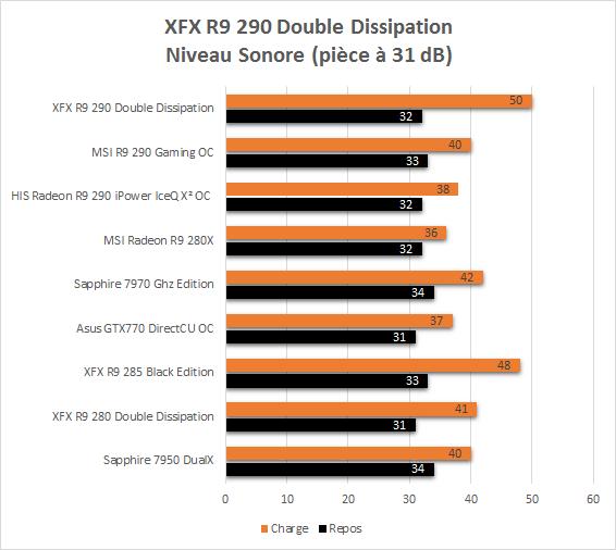 XFX_R9_290_resultats_usine_niveau_sonore