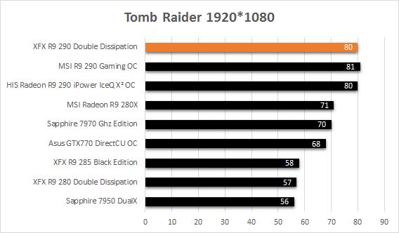 XFX_R9_290_resultats_usine_tomb_raider