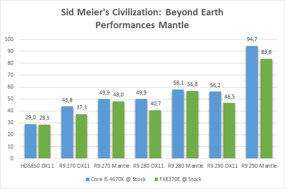 civilization_beyond_earth_performances_mantle