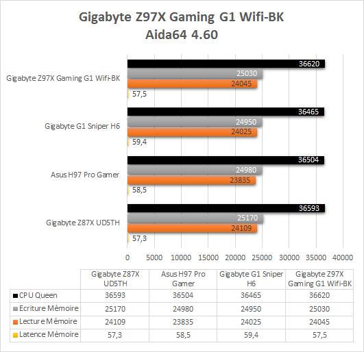 Gigabyte_Z97X_Gaming_G1_Wifi_BK_resultats_aida64
