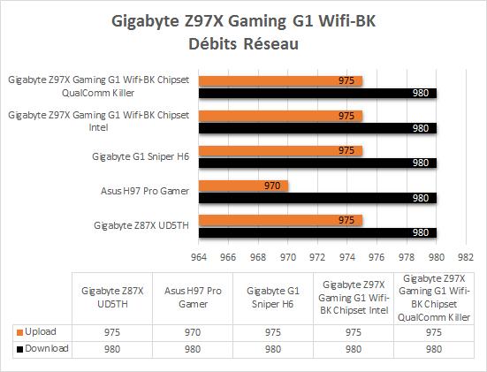 Gigabyte_Z97X_Gaming_G1_Wifi_BK_resultats_ethernet