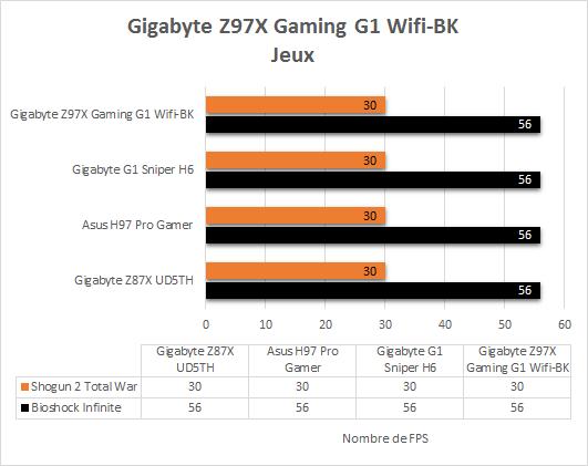 Gigabyte_Z97X_Gaming_G1_Wifi_BK_resultats_jeux