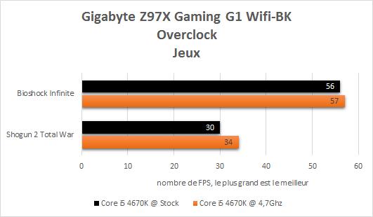 Gigabyte_Z97X_Gaming_G1_Wifi_BK_resultats_oc_jeux