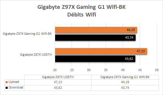 Gigabyte_Z97X_Gaming_G1_Wifi_BK_resultats_wifi