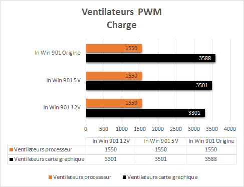 In_Win_901_resultats_charge_pwm