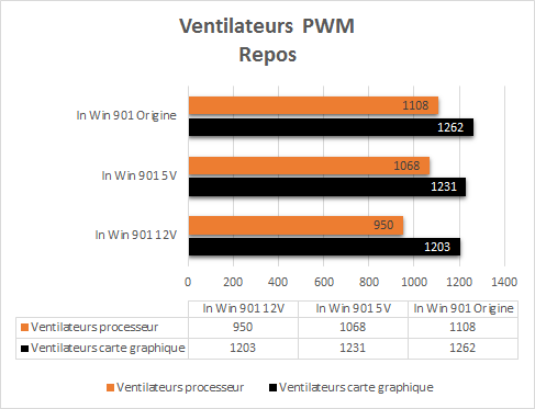 In_Win_901_resultats_repos_pwm