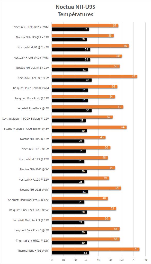 Noctua_NH-U9S_resultats_temperatures