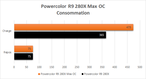 Powercolor_R9_280X_resultats_overclock_consommation