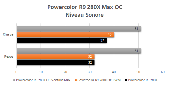Powercolor_R9_280X_resultats_overclock_niveau_sonore