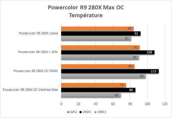 Powercolor_R9_280X_resultats_overclock_temperature