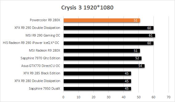 Powercolor_R9_280X_resultats_usine_Crysis3