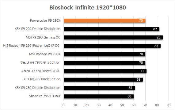 Powercolor_R9_280X_resultats_usine_bioshock_infinite