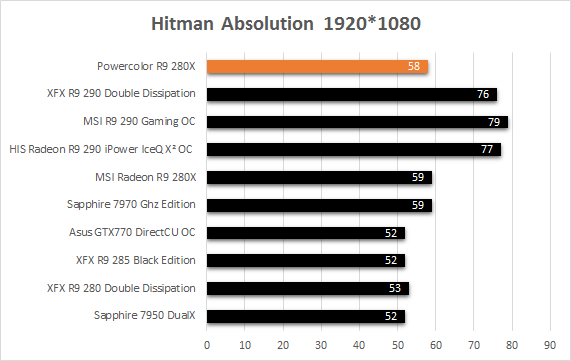 Powercolor_R9_280X_resultats_usine_hitman_absolution
