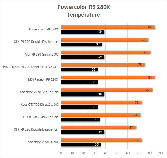 Powercolor_R9_280X_resultats_usine_temperature
