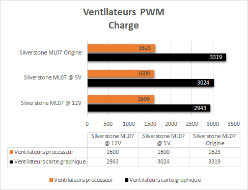 Silverstone_ML07_resultats_charge_pwm