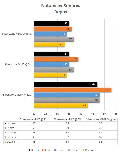 Silverstone_ML07_resultats_repos_nuisances_sonores