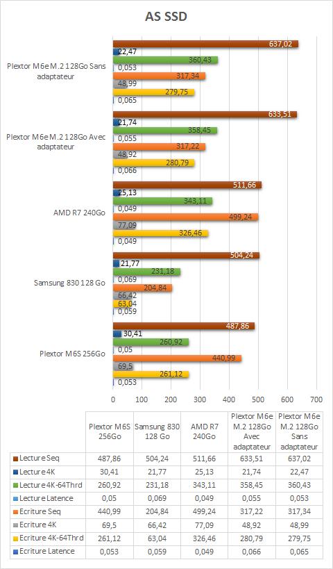plextor_m2_2280_resultats_as_ssd