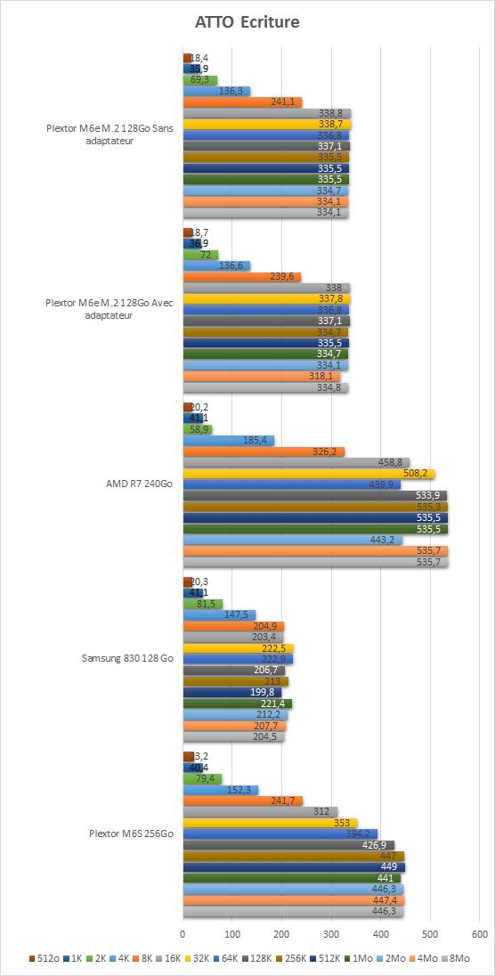 plextor_m2_2280_resultats_tests_atto_ecriture