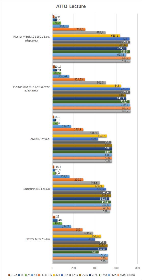 plextor_m2_2280_resultats_tests_atto_lecture