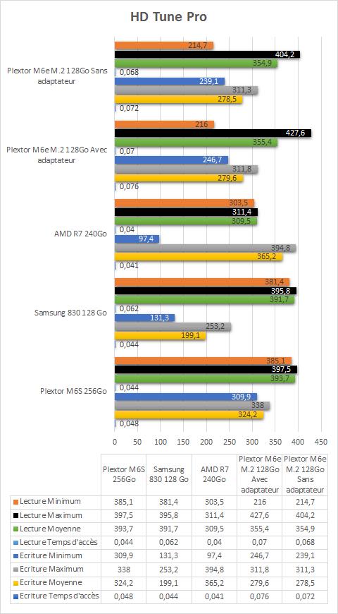 plextor_m2_2280_resultats_tests_hd_tune_pro