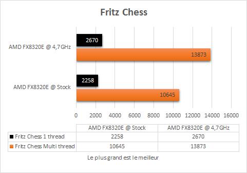 AMD_FX_8320E_resultats_oc_fritz_chess